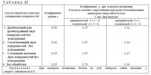 tablica 42