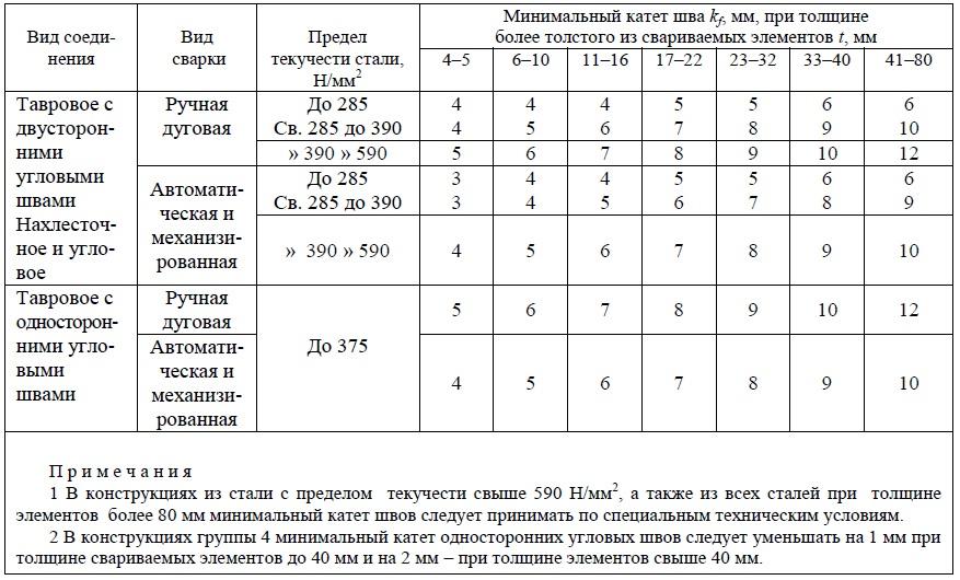 Расчет цилиндрической обечайки на прочность ГОСТ 5285722007