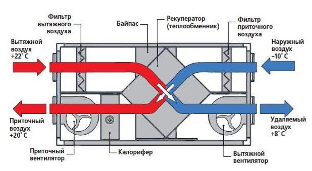 ventilacia020
