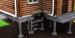 Выбор типа фундамента для малоэтажного строительства