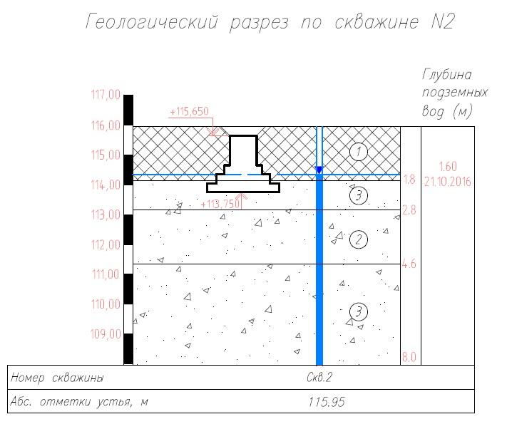 Расчет свайно ленточного фундамента Одинцовский район