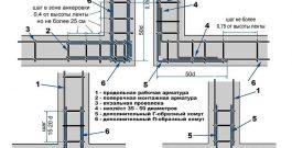 Руководство по проектированию ленточного фундамента с полами по грунту для малоэтажного дома